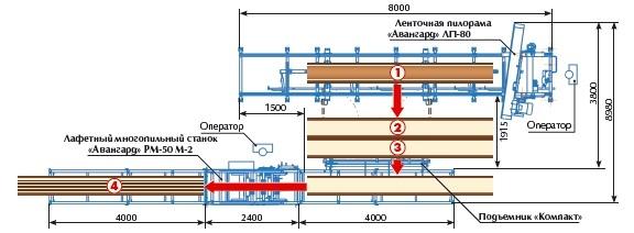 В шкафу управления пилорамы ленточной установлена схема электродинамического торможения, которая при опускании...